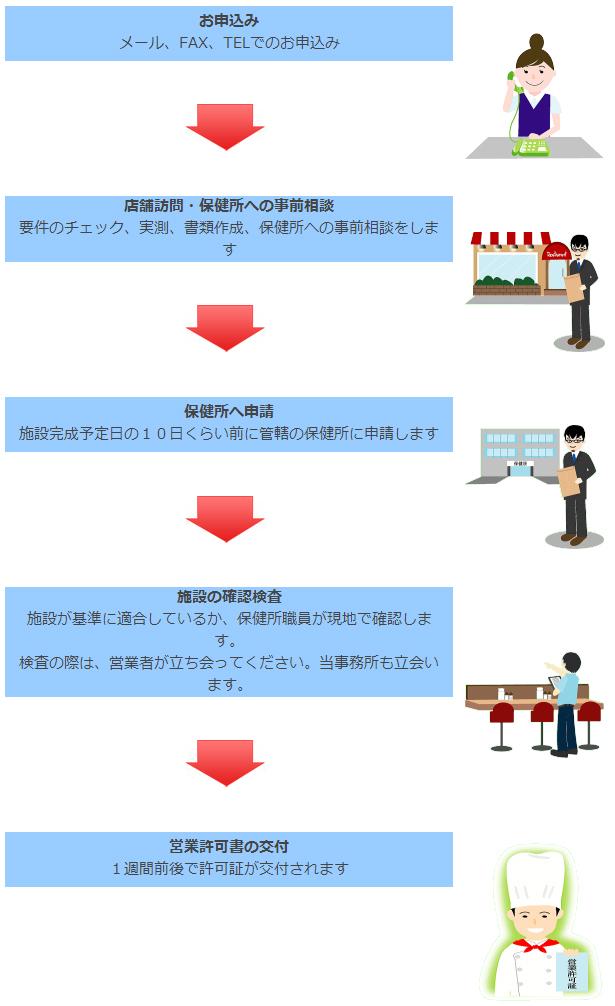 飲食店営業許可のフロー